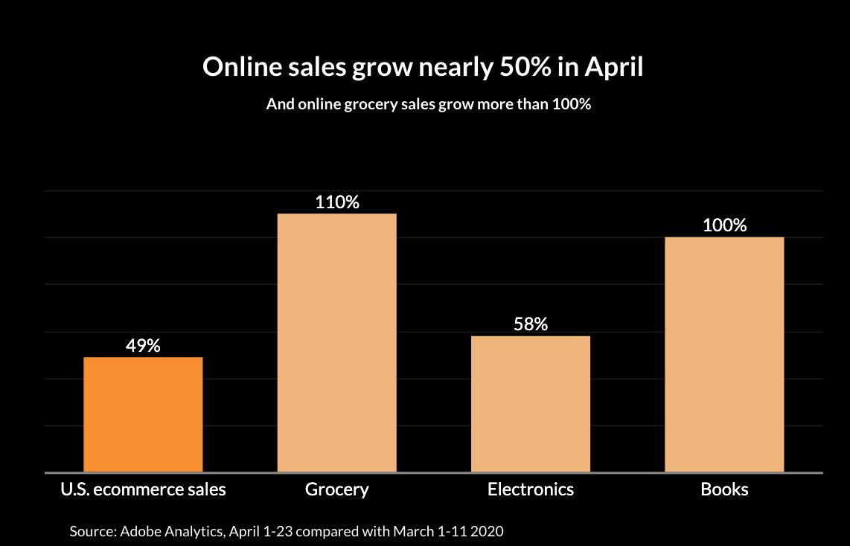 Le persone spendono soldi online