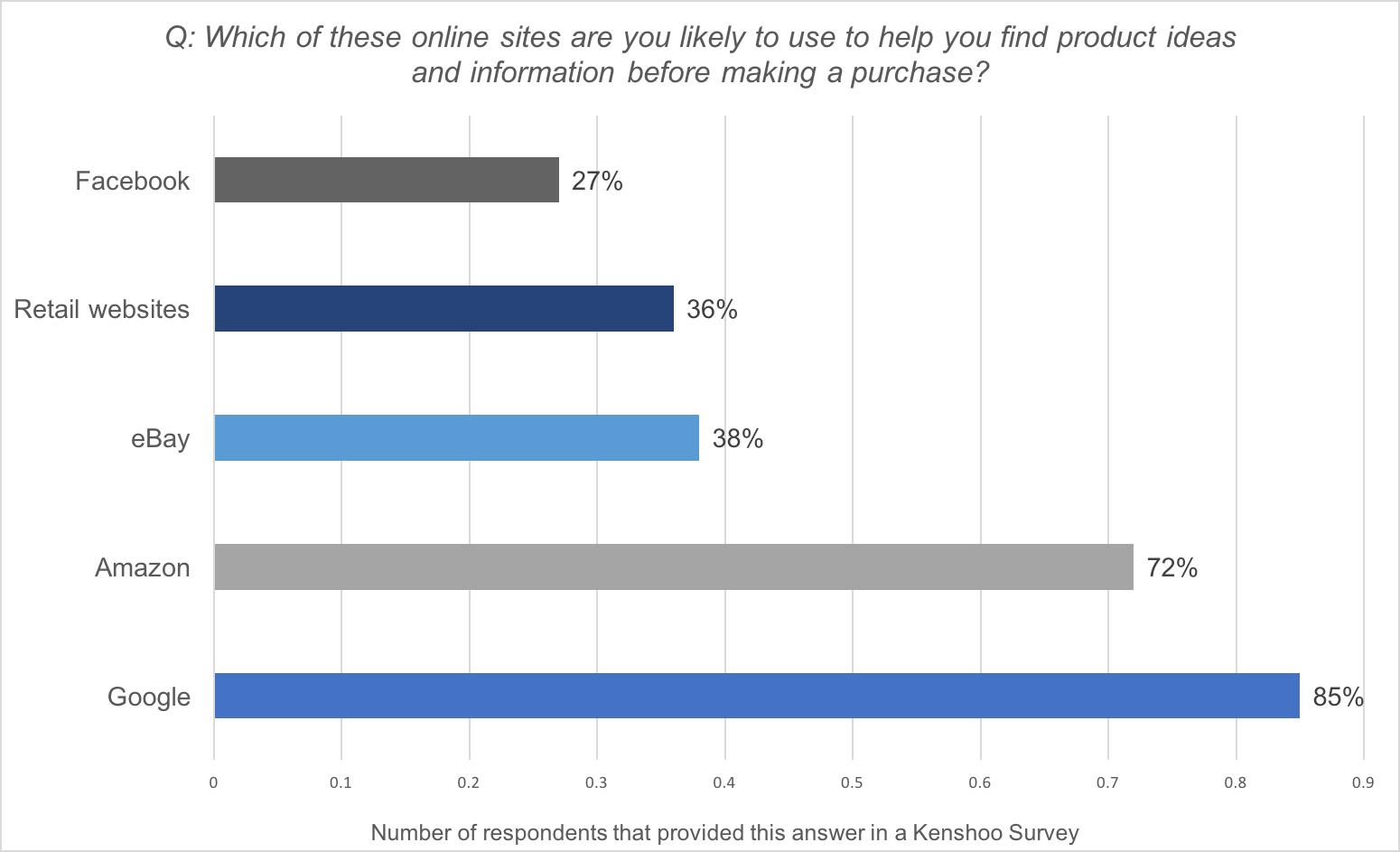 statistiche di vendita tramite ricerca