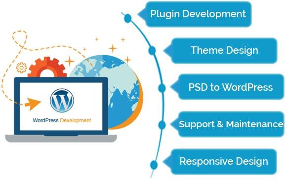 Costo funzionalità sito wordpress