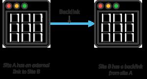 Strategia backlink
